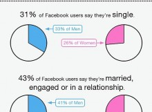 Gender Differences on Facebook Infographic