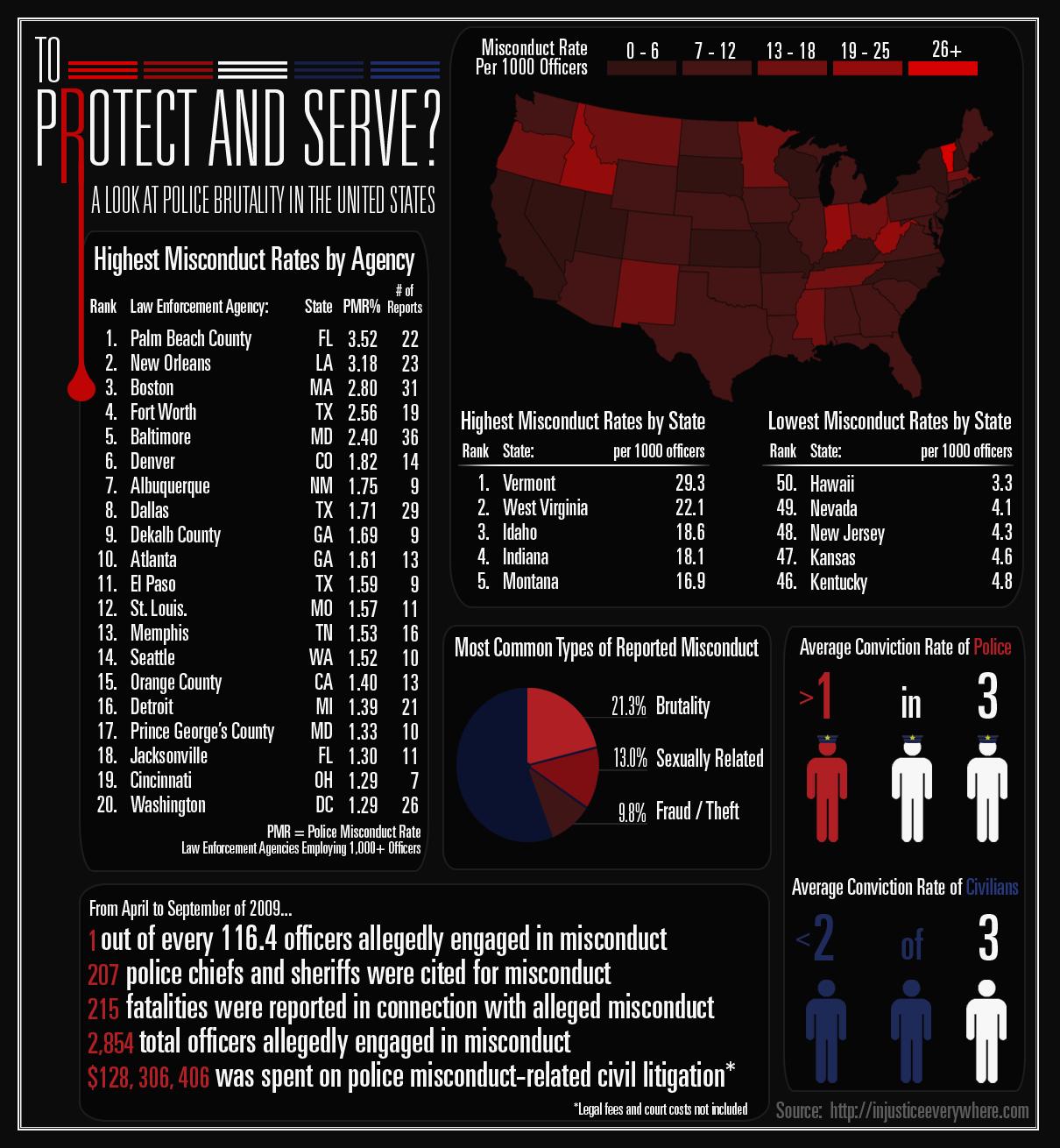 Police Brutality Statistics