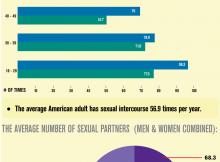 Sexual Intercourse in America Infographic