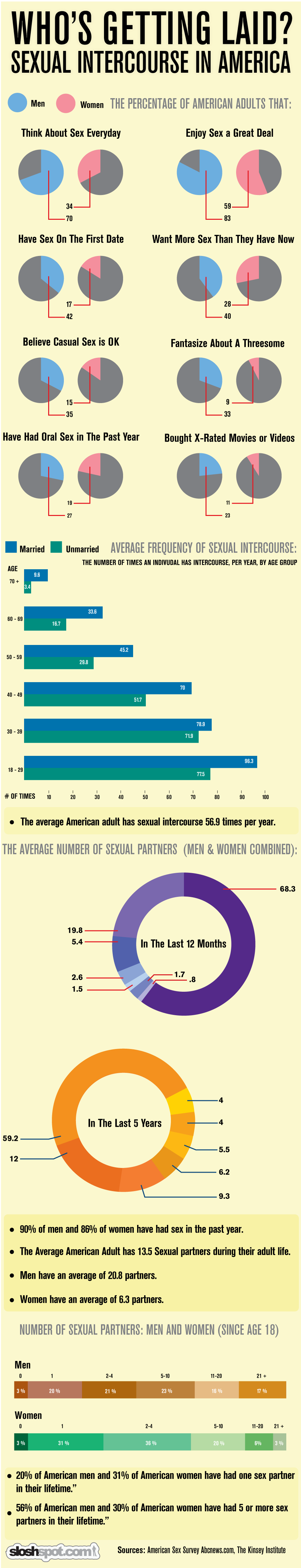 Sexual Intercourse in America Infographic