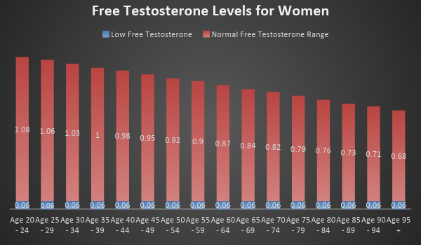 Testosterone levels for women