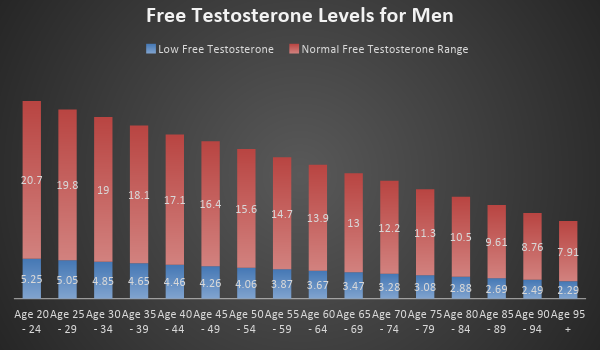 Testosterone levels for men